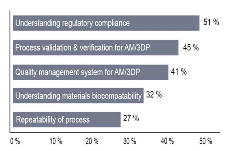 The biggest challenge in medical 3D printing seems to be the understanding of regulatory compliance according to this bar chart.